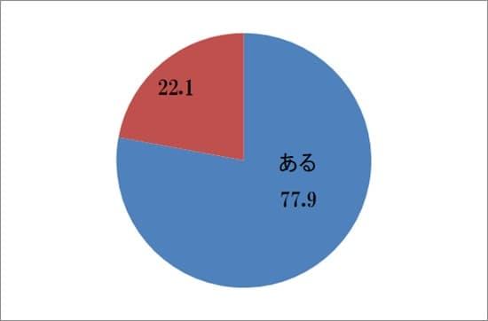 家族手当の割合