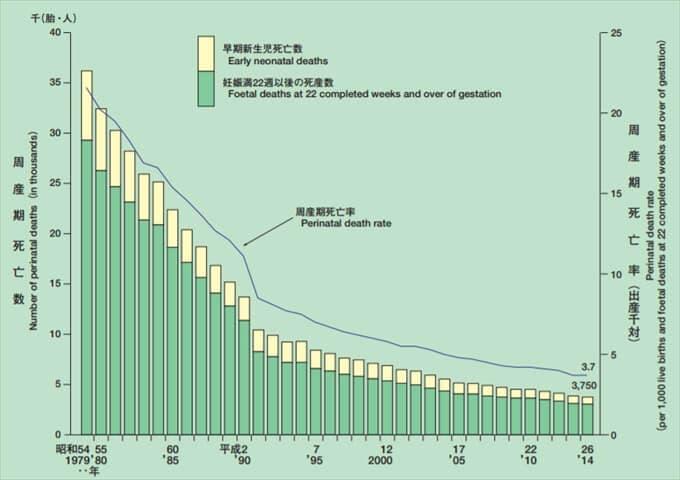 周産期死亡率の推移