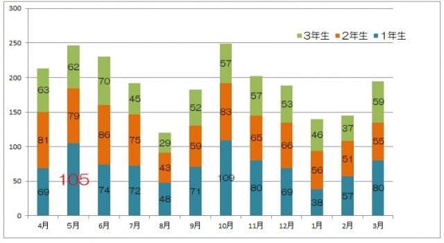 1年生事故月グラフ