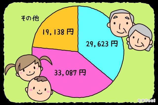 お金の比較