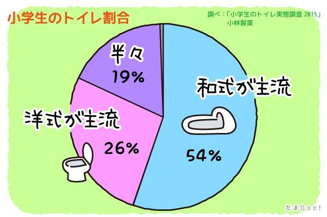 トイレの割合