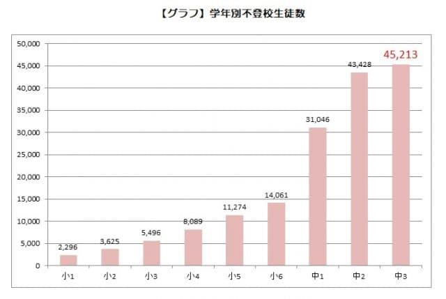 学年別不登校生徒数 グラフ