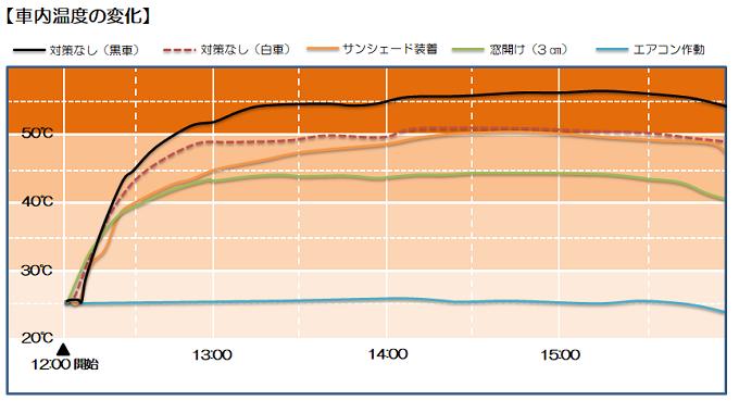 車内温度変化グラフ
