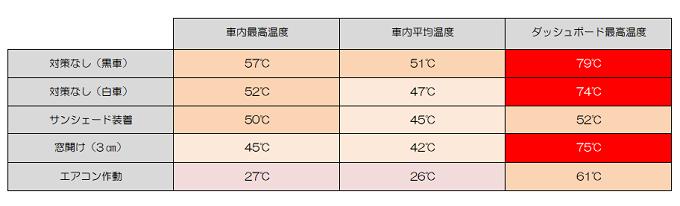 車内温度変化表