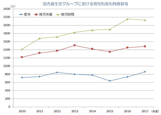 資生堂のグラフ