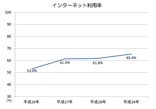 インターネット利用率