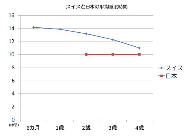 スイスと日本の平均睡眠時間