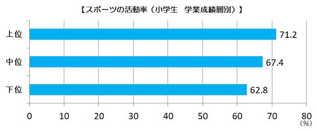 小学生活動率