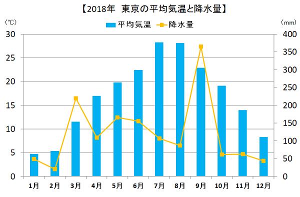 東京の降水量、平均気温