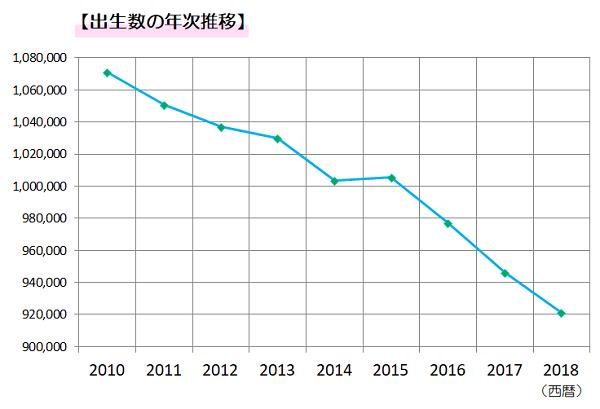 出生数のグラフ