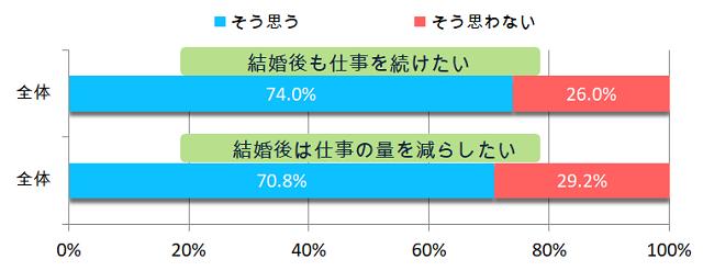 仕事の量グラフ