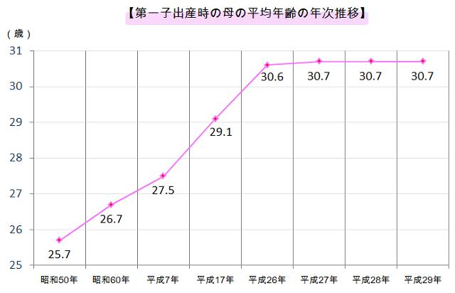 初産の平均年齢グラフ