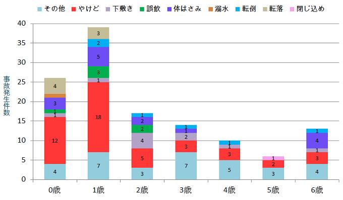 事故の棒グラフ