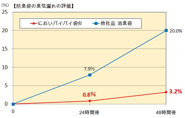 においバイバイグラフ