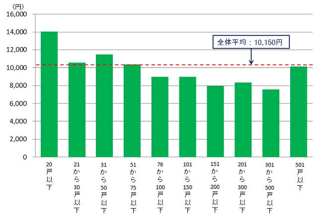 管理費のグラフ