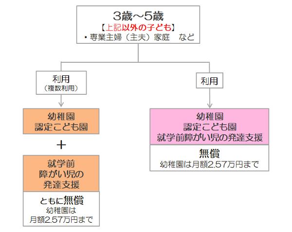 無償の条件図2