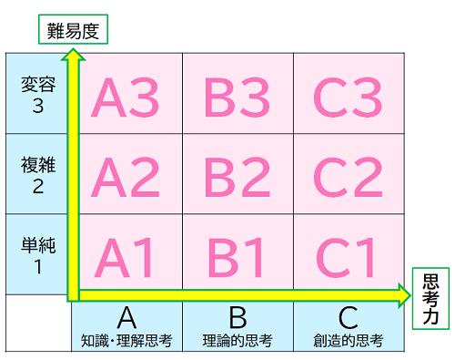 思考コードの表