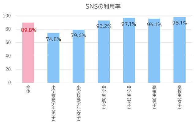 SNSの利用率